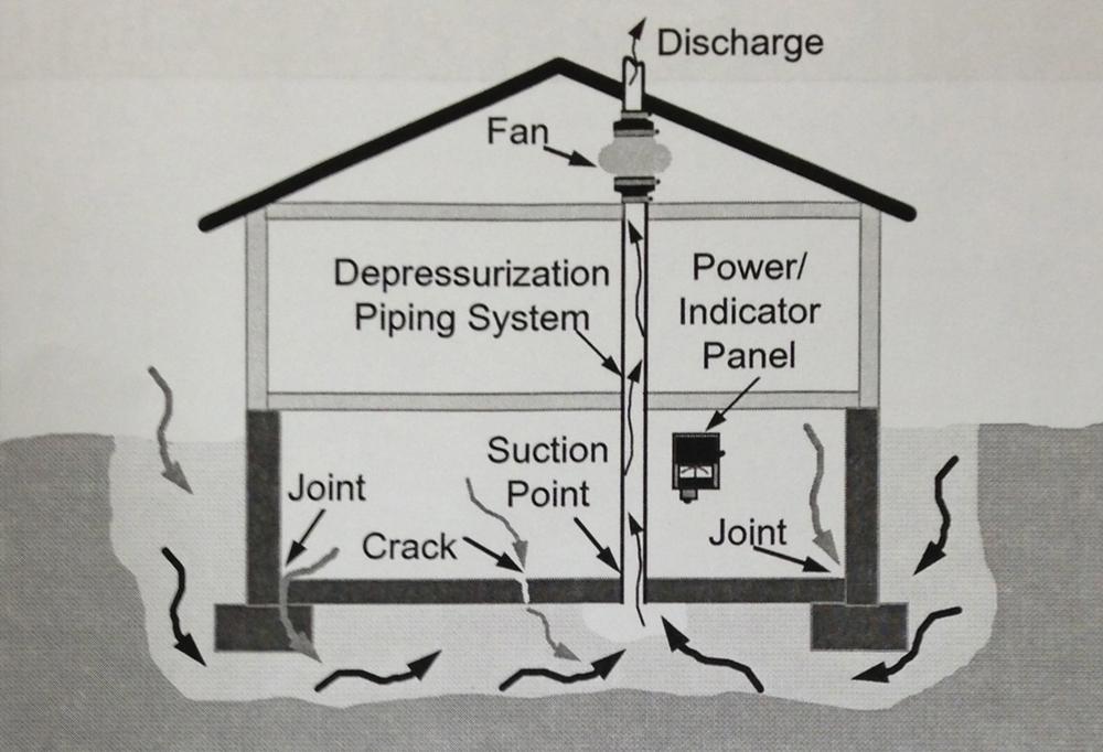 Diagram of Radon System