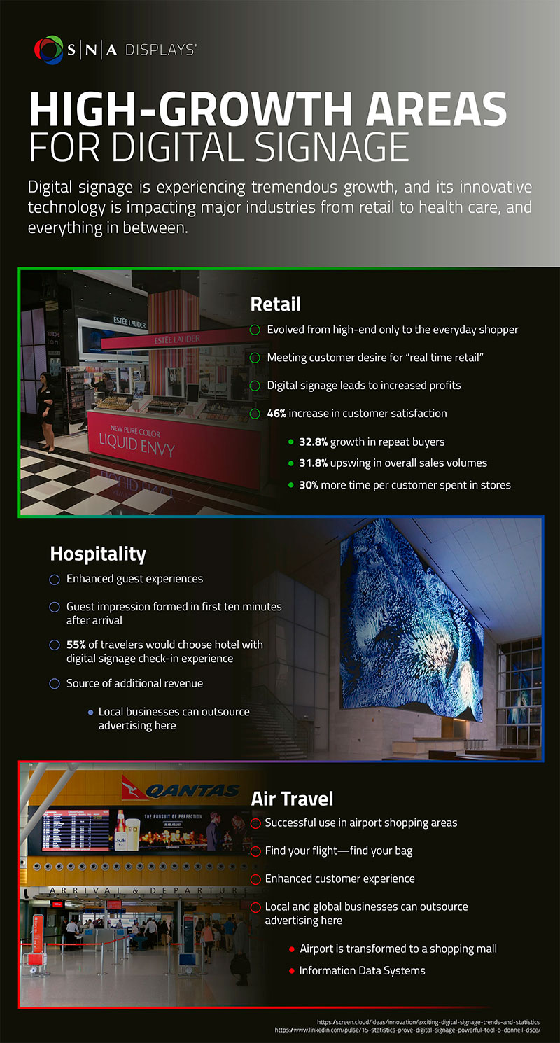 HIGH-GROWTH-AREAS-FOR-DIGITAL-SIGNAGE-infographic-smaller.jpg