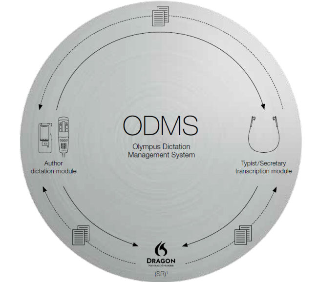 ODMS_workflow_process2.jpg