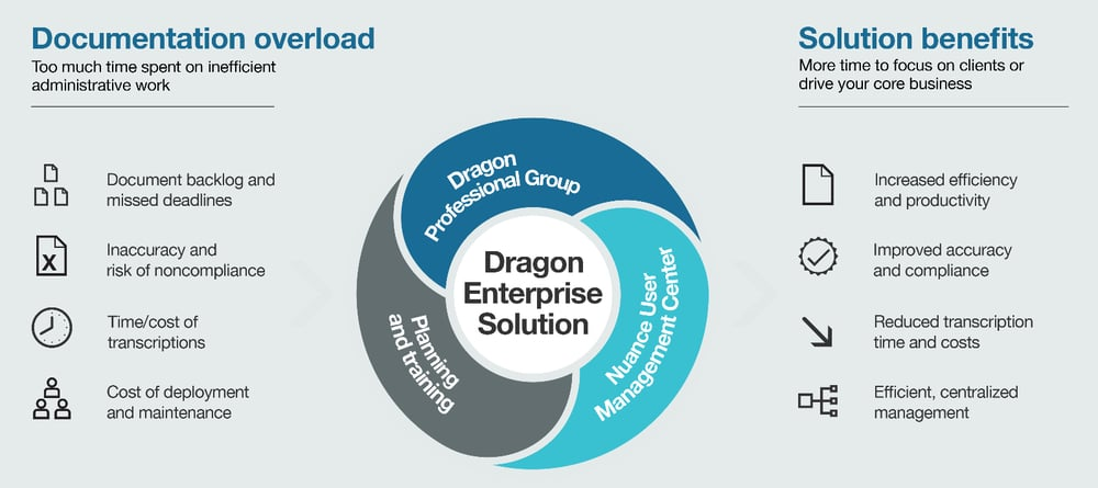 Product Spotlight – Dragon Professional Group — Freedom of
