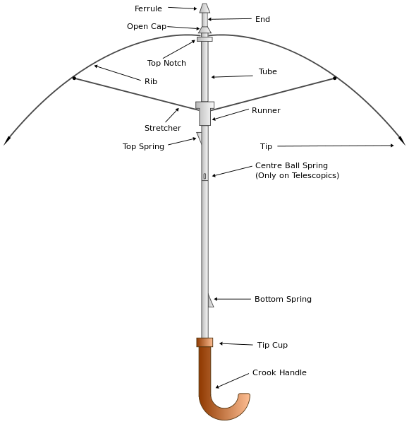 what are the umbrella parts called