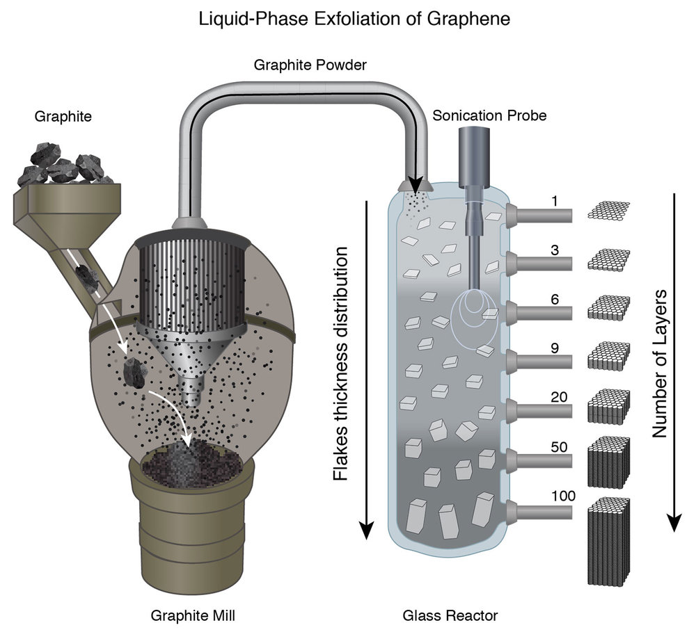 Graphene Sonication