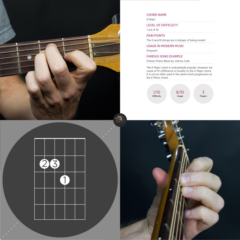 A Chord Guitar The School Of Feedback Guitar