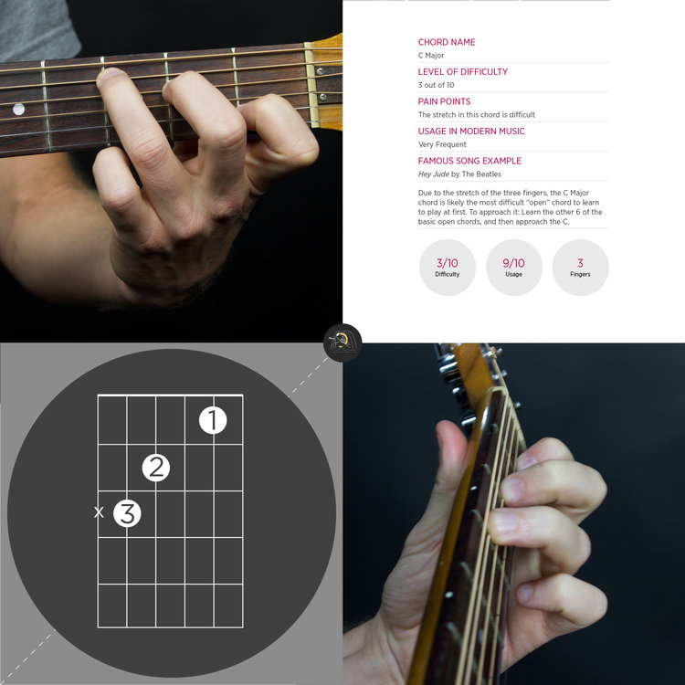 C Chord Guitar | The School of Feedback Guitar