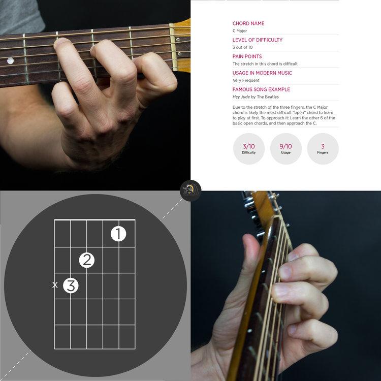C Chord Guitar | The School of Feedback Guitar