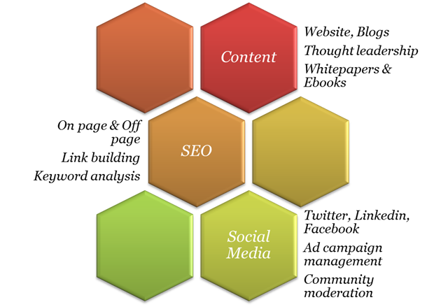Inbound Marketing - penumbra.png