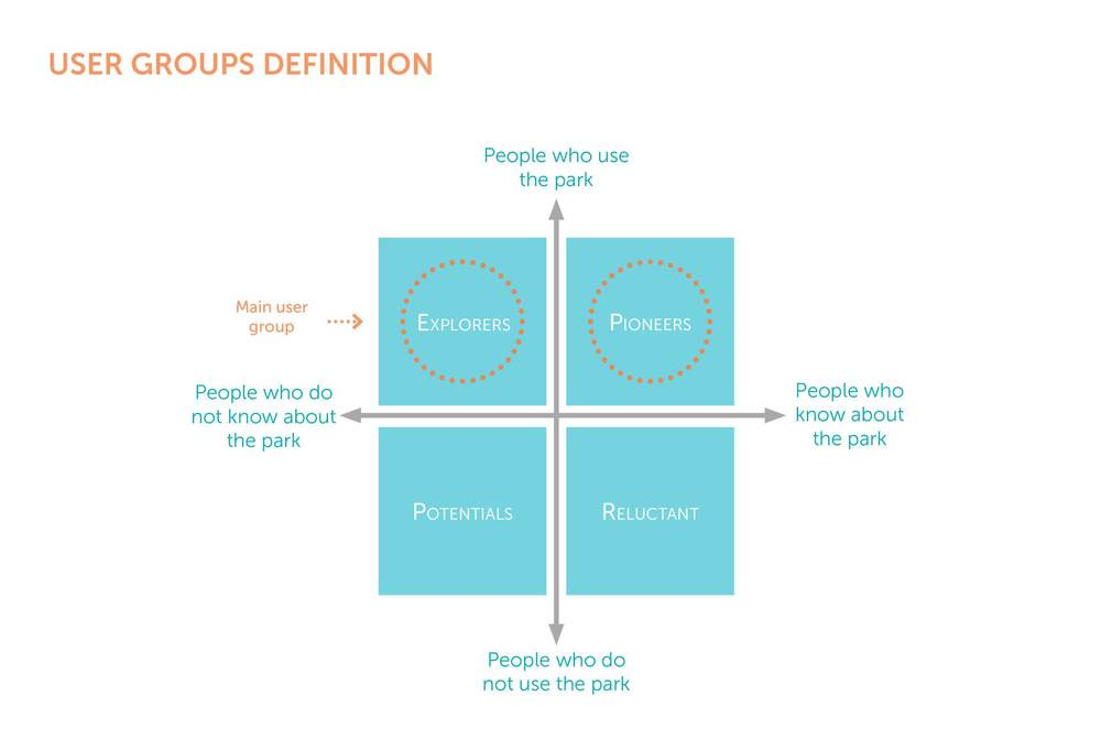 User groups definition.jpg