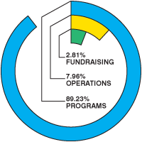 Where does the money go? Programs - 89.23%  Operations - 7.96% Fundraising - 2.81%