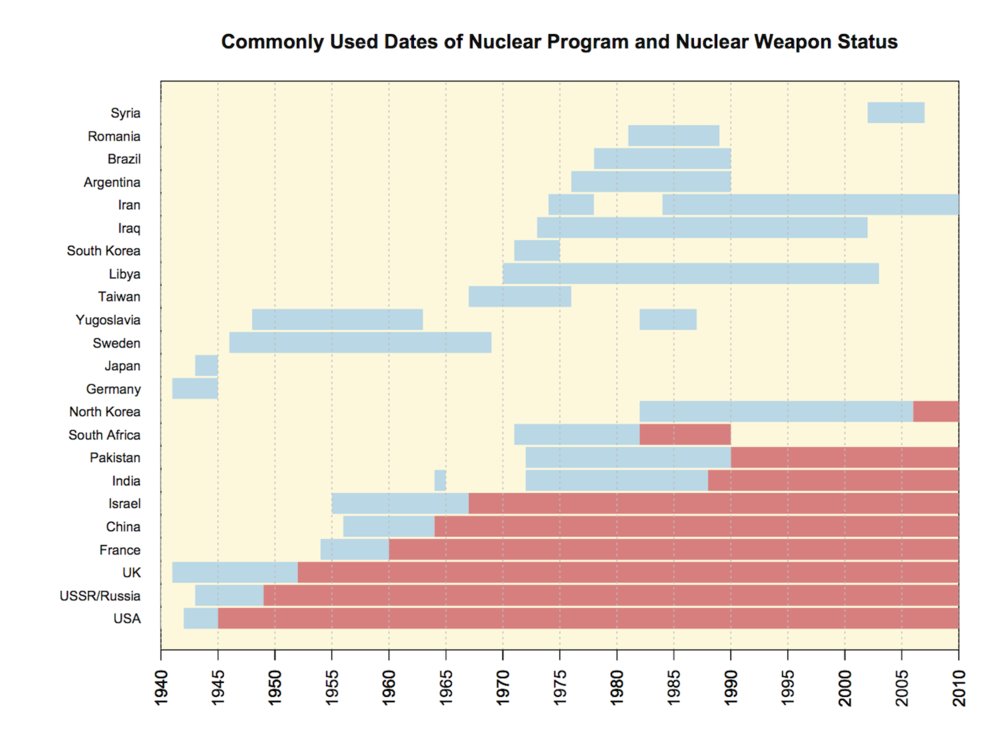"""Assessing Nuclear Proliferation Risk"""