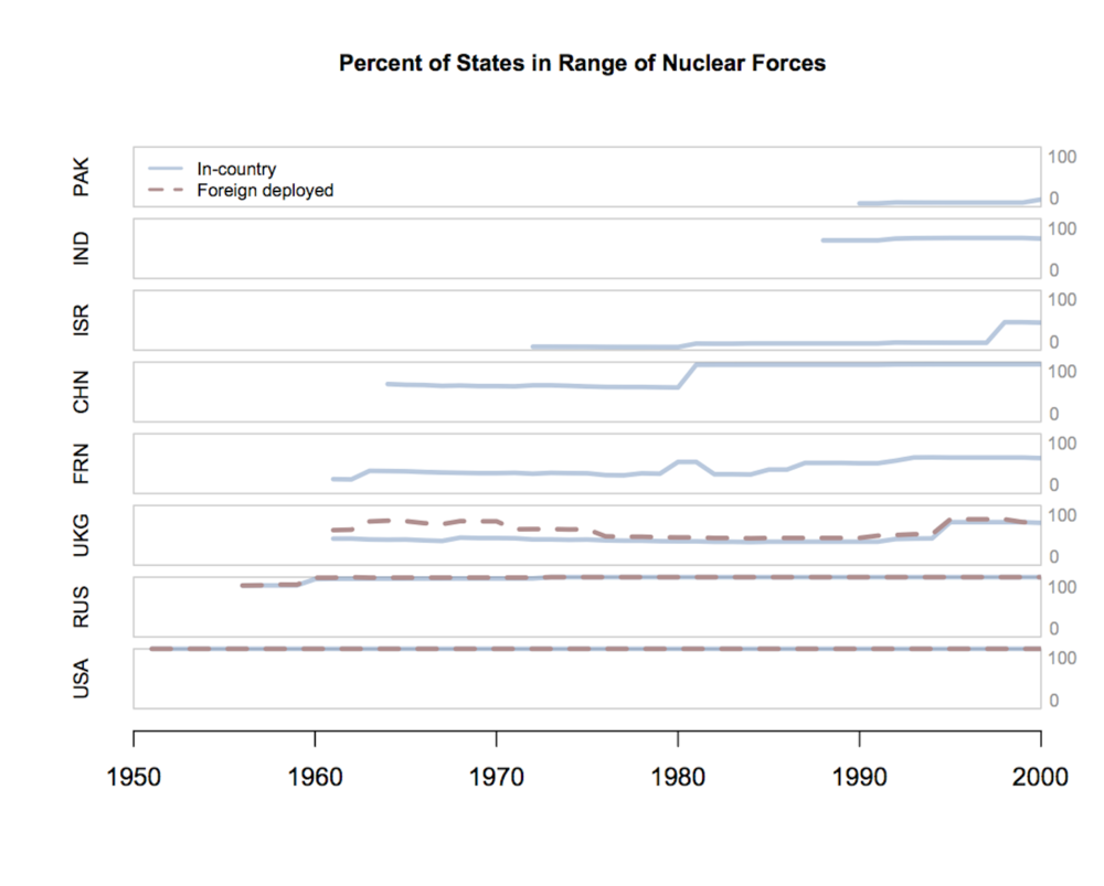 Percent of states in range of nuclear weapons.