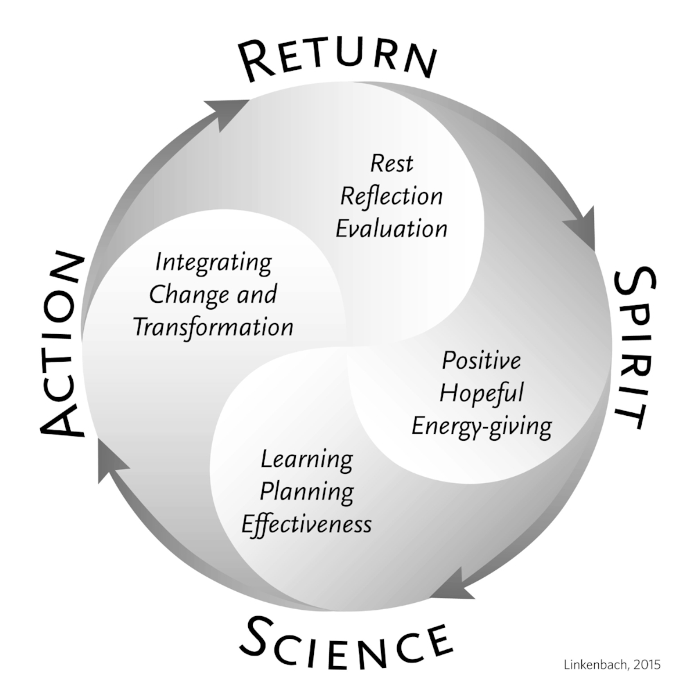 The Science of the Positive Cycle of Transformation