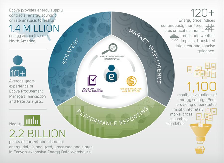 ecova_infographic_ESM.jpg