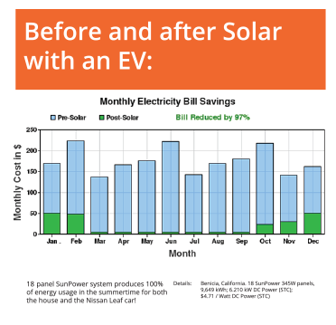 Here's one home's energy bill before and after going solar.
