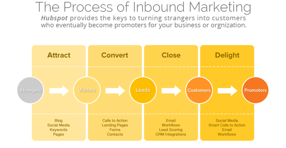 Inbound-marketing-process-chart.png
