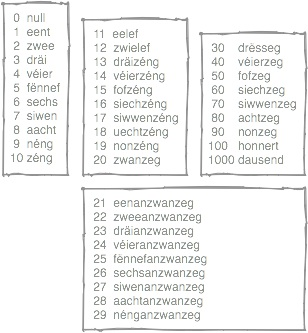 Luxembourgish numbers
