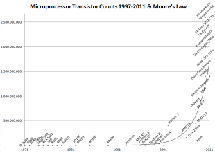 Microprocessor Transistor Counts (1971-2011) – Moore's Law