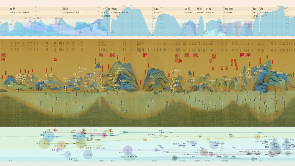 VISUALIZING CHINESE 5000 YEARS HISTORY