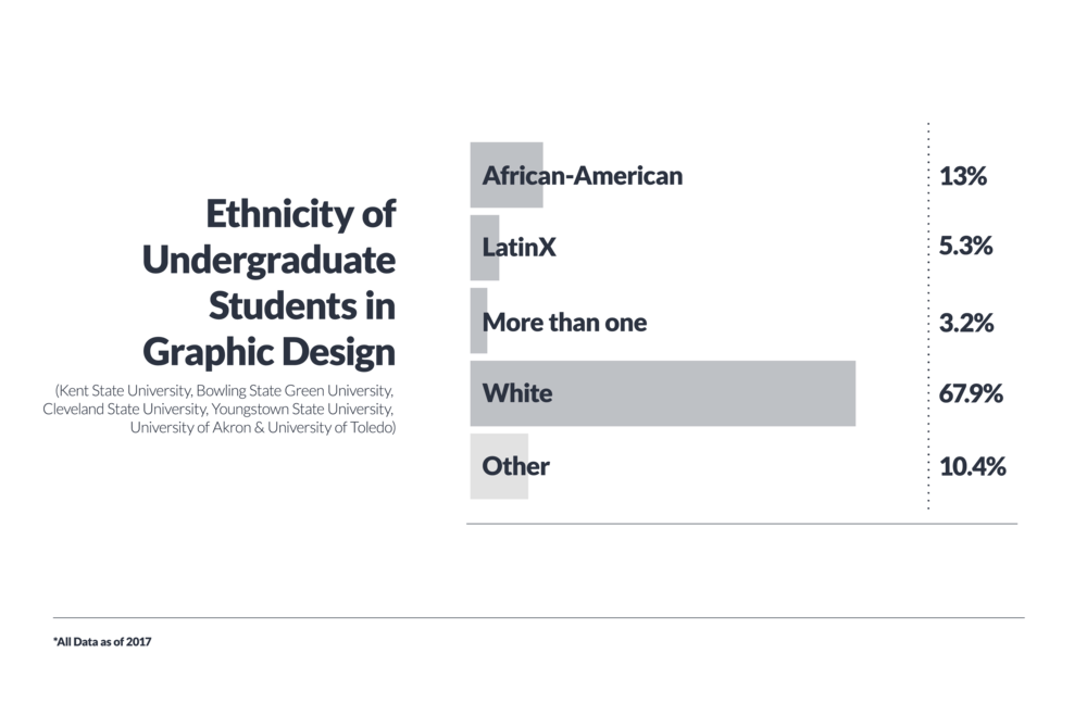 ddi_bargraphs_design ethnicities_final-01.png