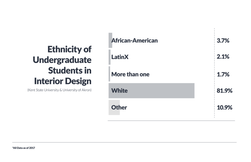 ddi_bargraphs_design ethnicities_final-06.png