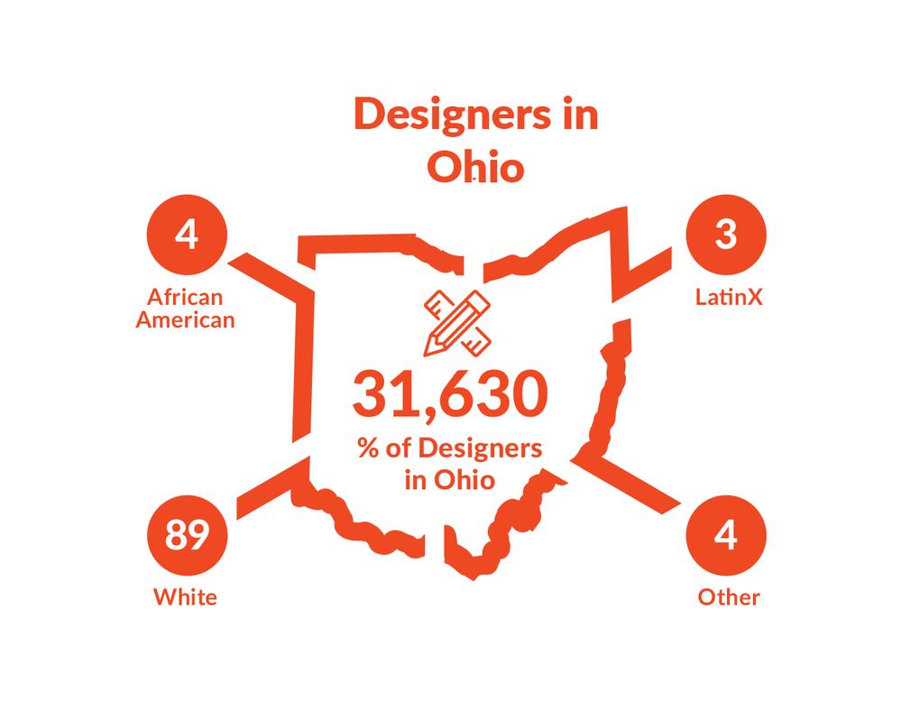 DDI designers.png