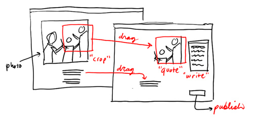 I just stumbled upon this clever use of flickr to document quickly sketched screen concepts. Very cool example of clever hackery. (Be sure to hover over each screen after clicking through to flickr to get the full effect).  Well done,  dgray_xplane.
