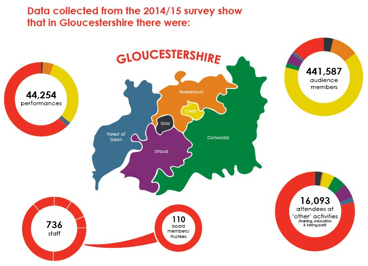 Create Gloucestershire is inviting its members to complete the Annual Data Return for 2015/16.  This information is vital for the growth and development of the sector across the county.