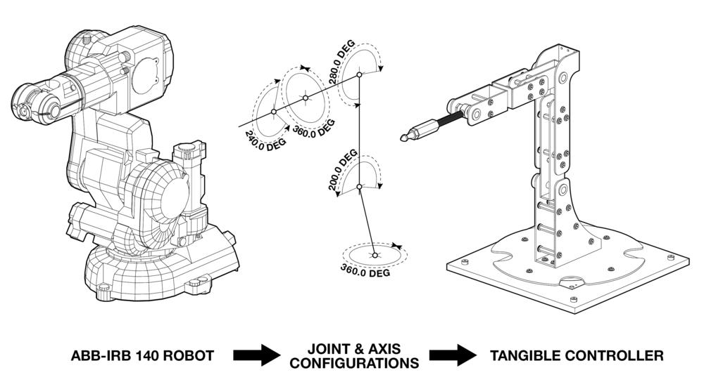 Robotic Motion Controller  U2014 Lift Architects