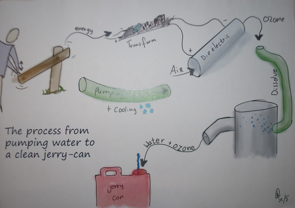 A quick sketch to illustrate the steps in creating clean jerry can's and water.