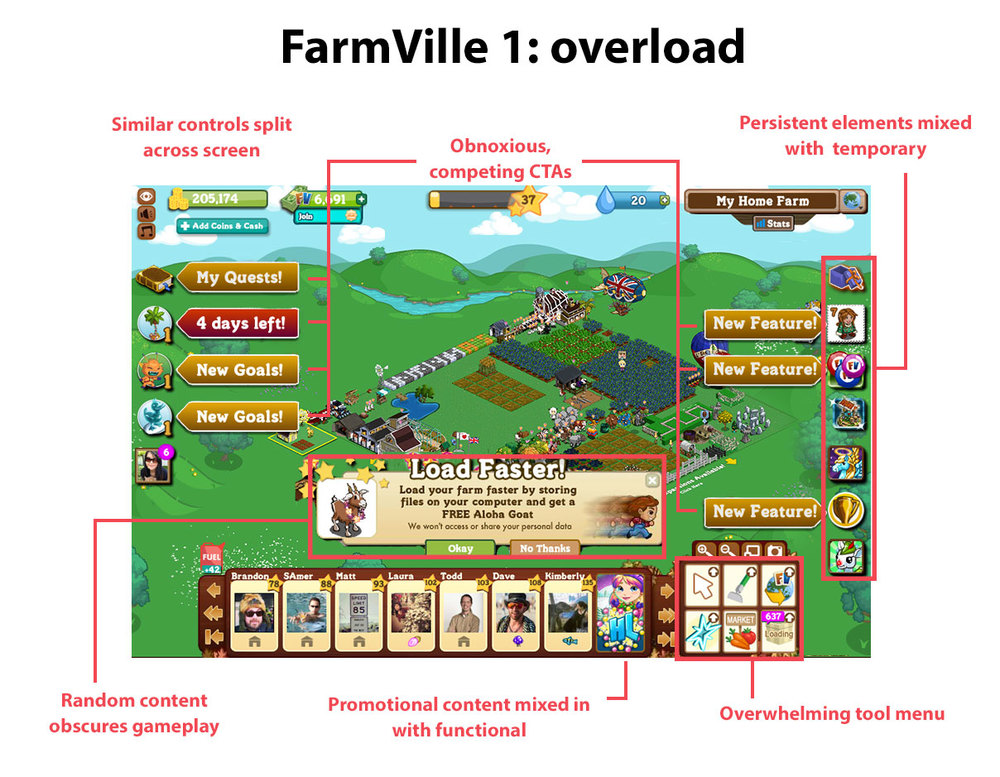 In recent years the FarmVille 1 HUD became an information disaster, as everything clamors to be most important.