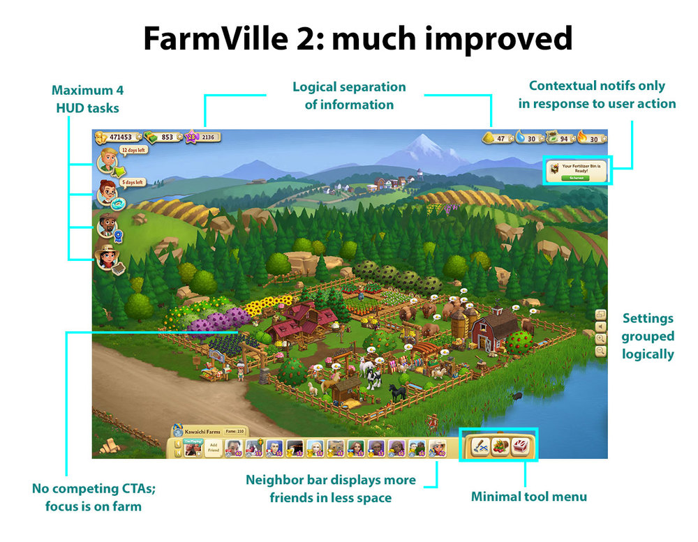 The FarmVille 2 HUD learned from the lessons of its predecessor and let the farm be the star.