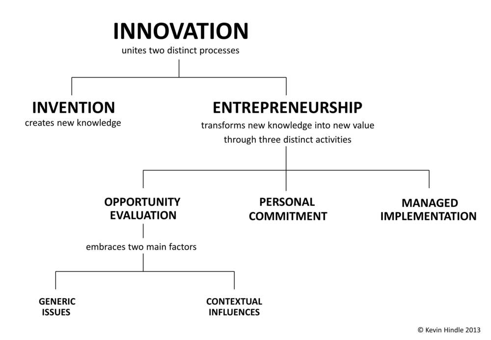 SOURCE:Hindle, K. 2009. The relationship between innovation and entrepreneurship: easy definition, hard policy. Paper presented at the 6th AGSE International Entrepreneurship Research Exchange, Adelaide, South Australia, Australia.The paper was awarded the conference prize for best paper on applied entrepreneurship.