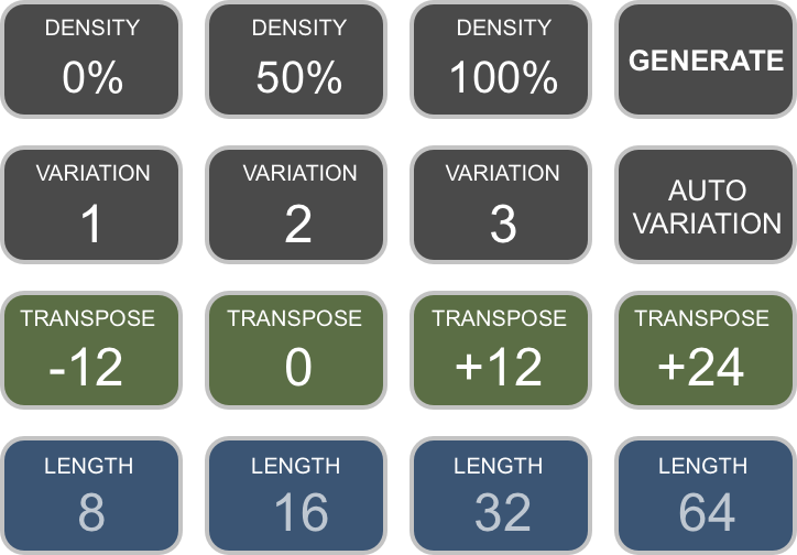 Button layout for each of the 4 quadrants in ACDBRAIN.