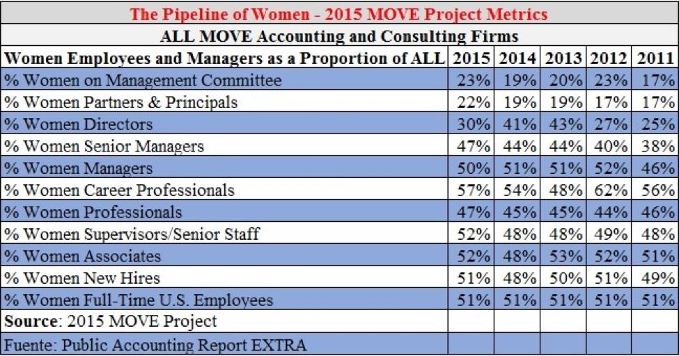 Fuentes: Cleaver Joanne Y. 2015 & Lindy, 2015a Tabla #1: La tabla recoge una media estadística para cada uno de los indicadores de participación de mujeres en diferentes posiciones o puestos para los años 2015, 2014, 2013, 2012 y 2011 respectivamente
