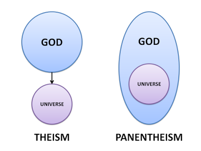 Theism-and-Panentheism.png