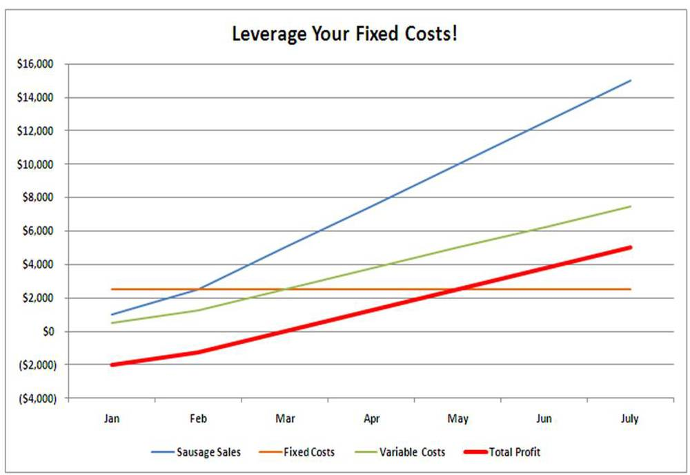 Farm flows leveraging your fixed costs little seed farm for Table 6 fixed costs