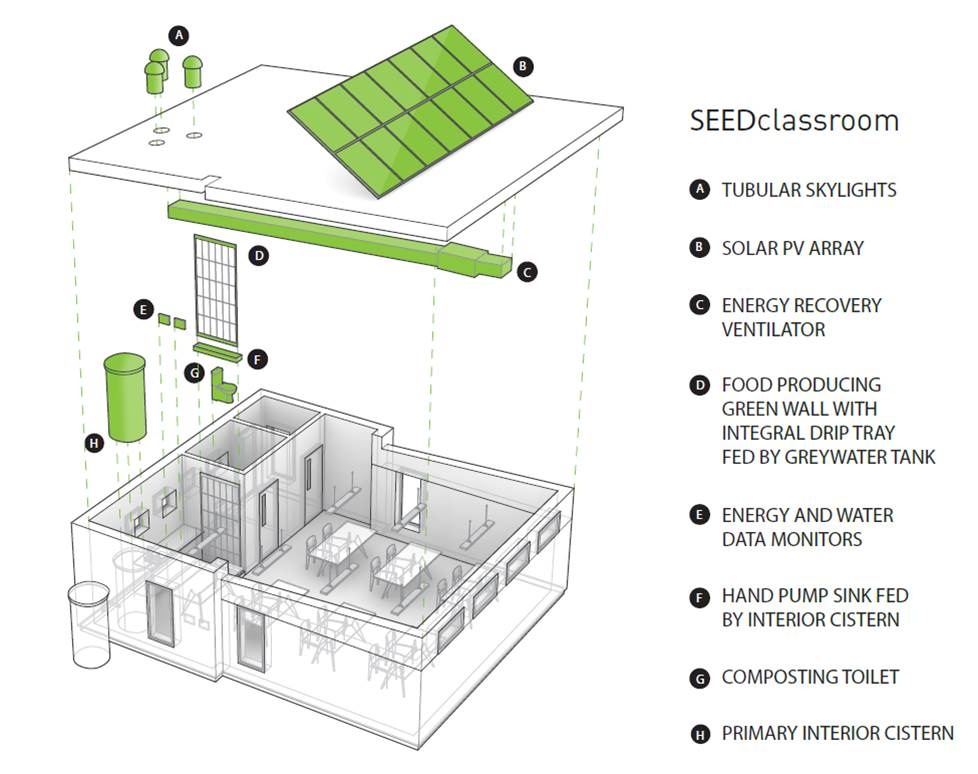 SEEDclassroom_axon-w-labels.jpg