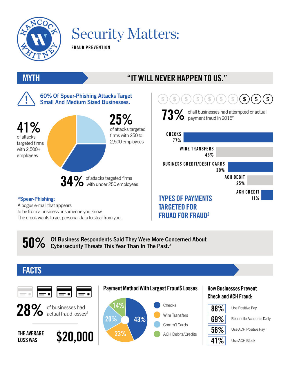 7919-01_HANC_BEXP_TS_Security matters Infographic_r2.jpg