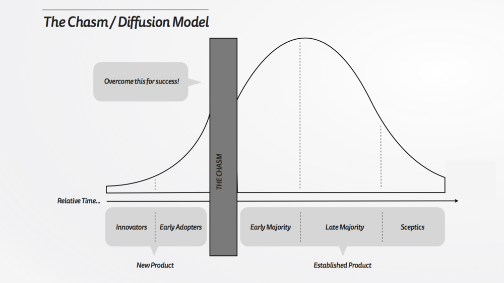 The Chasm Diffusion Model.