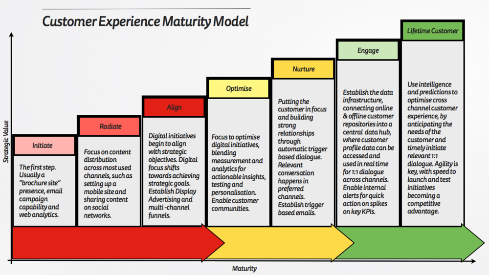 The Customer Experience Maturity Model.