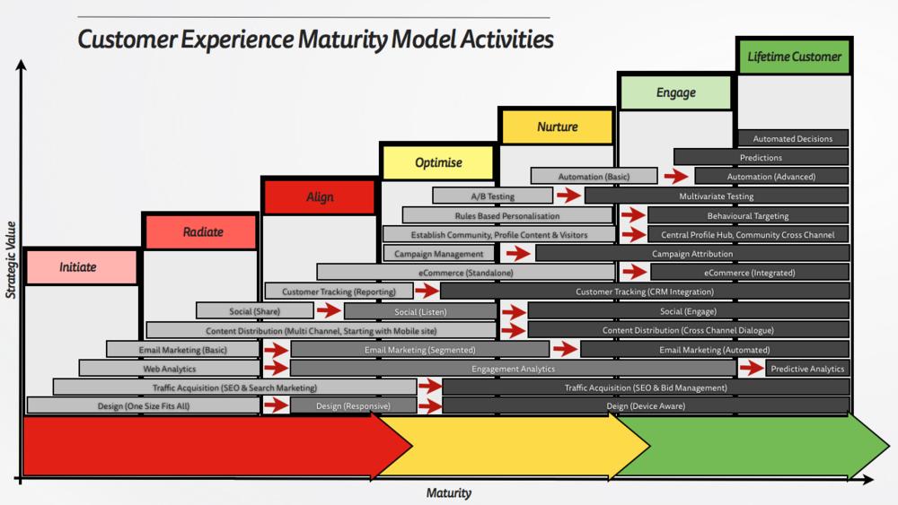 Customer Experience Maturity Model - Activities.