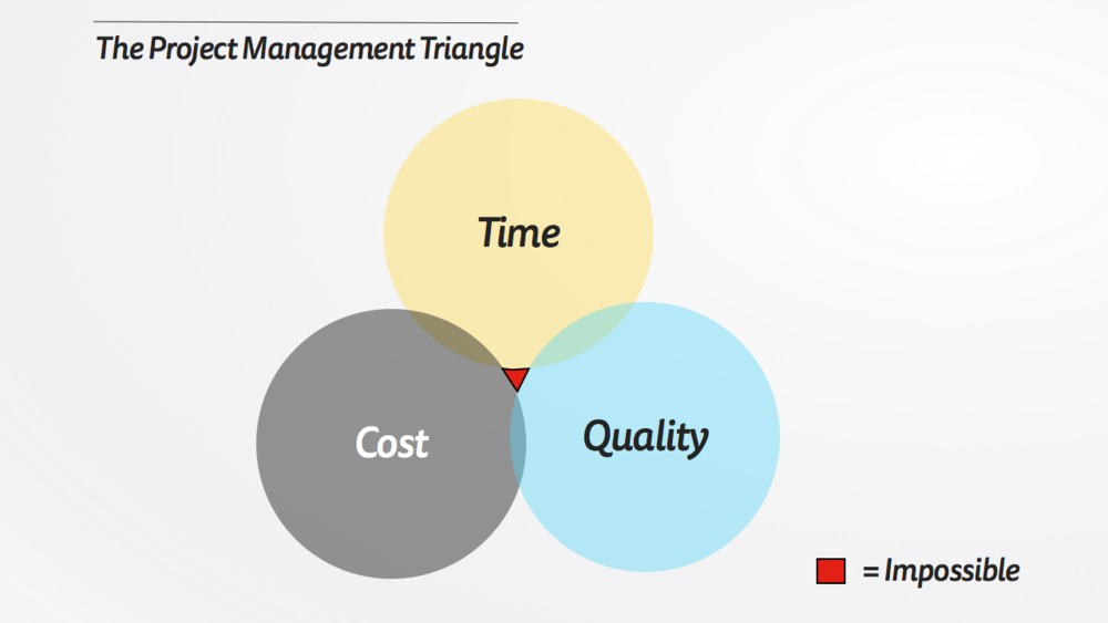 The Project Management Triangle.