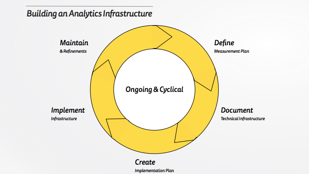 Building an Analytics Infrastructure