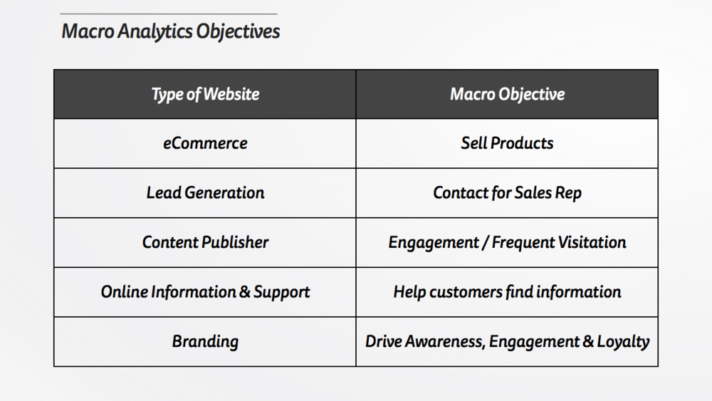 Macro Analytics Objectives