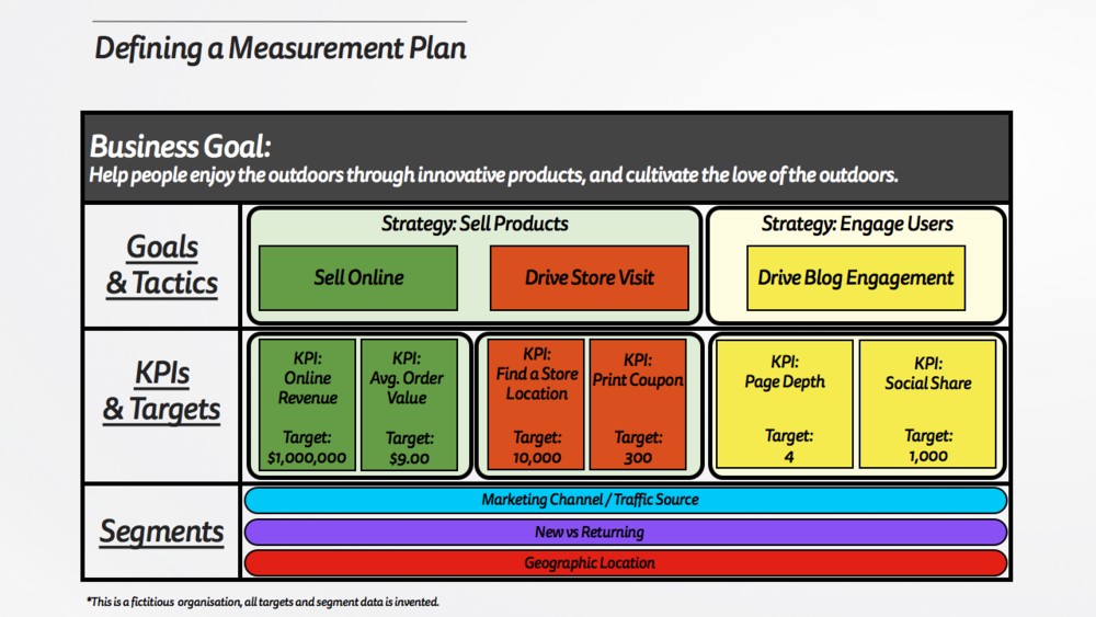 Defining a Measurement Plan