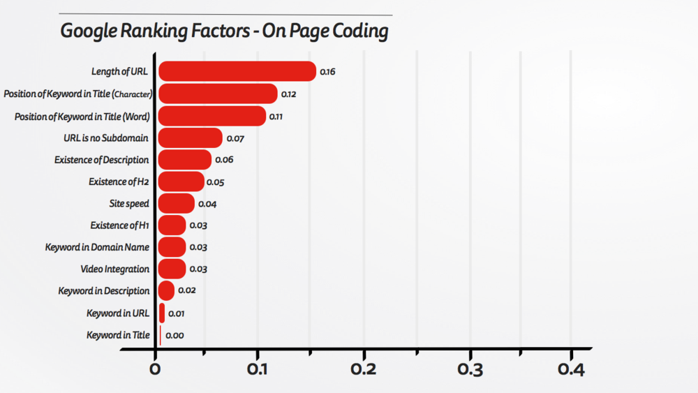 Google Ranking Factors - On Page Coding.