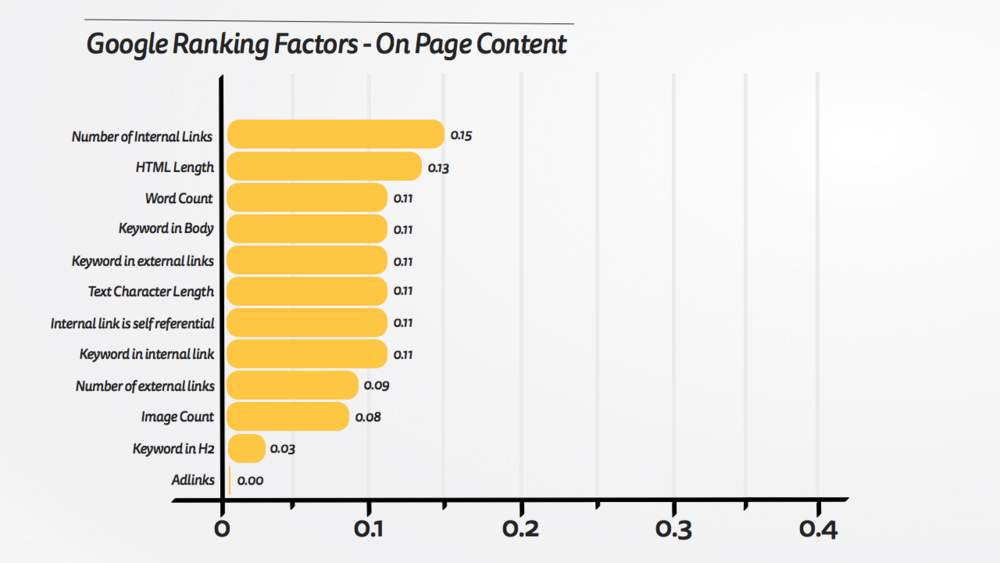 Google Ranking Factors - On Page Content.