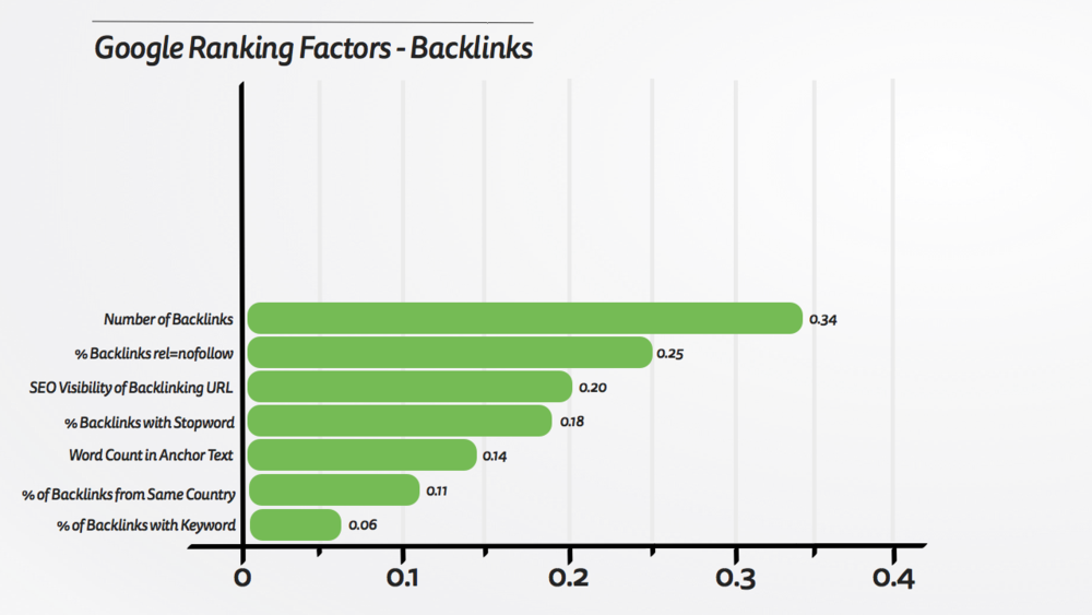 Google Ranking Factors - Backlinks.