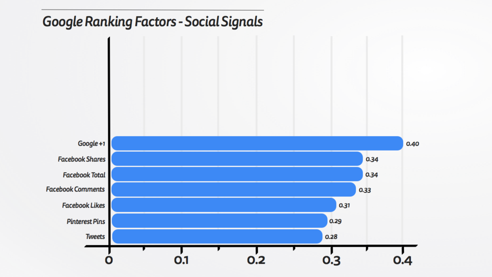 Google Ranking Factors - Social Signals.