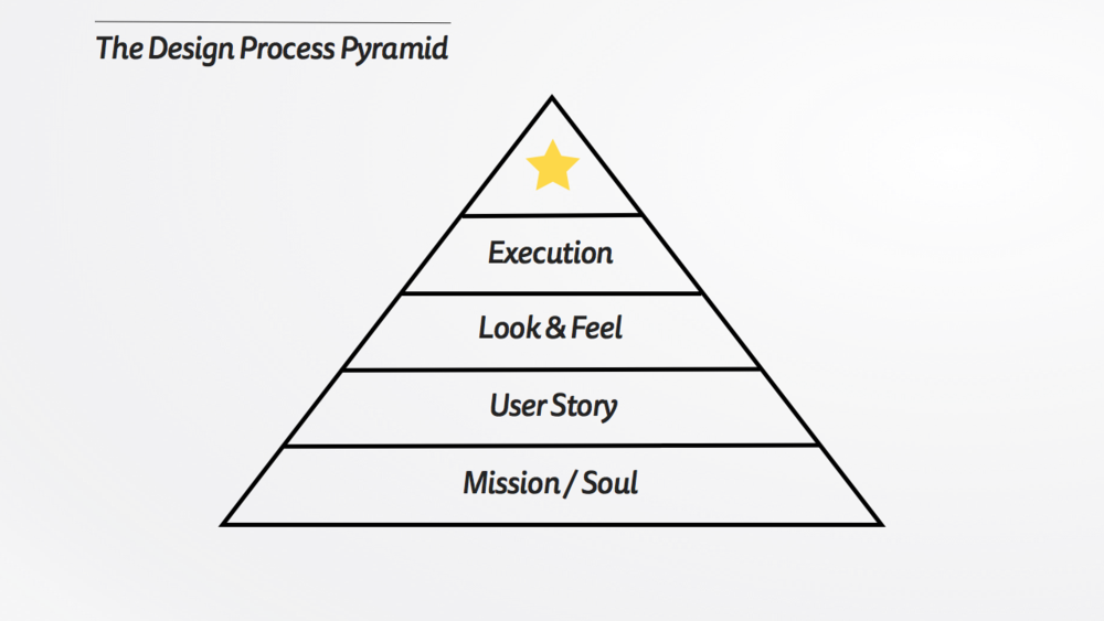 The Design Process Pyramid.