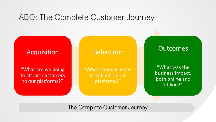 ABO: The Complete Customer Journey